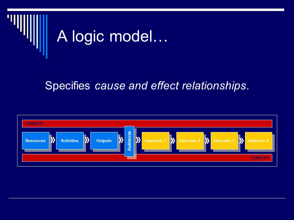 A logic model… Specifies cause and effect relationships.