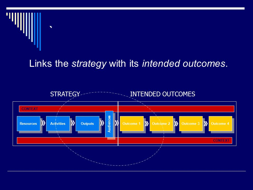 ` Links the strategy with its intended outcomes.