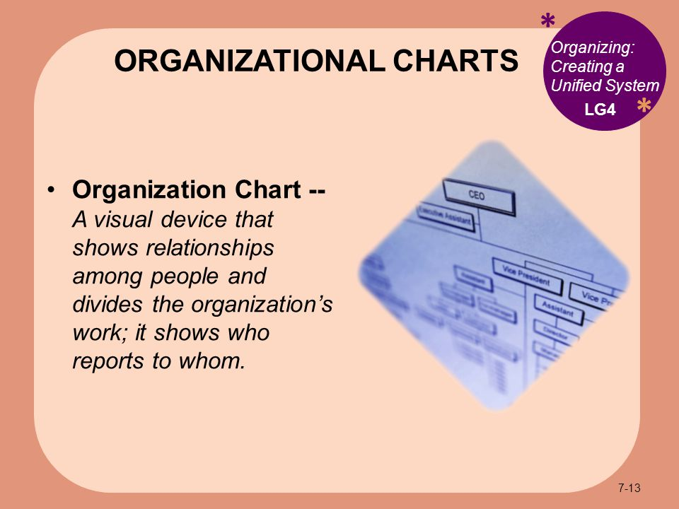 * * Organizing: Creating a Unified System Organization Chart -- A visual device that shows relationships among people and divides the organization's work; it shows who reports to whom.