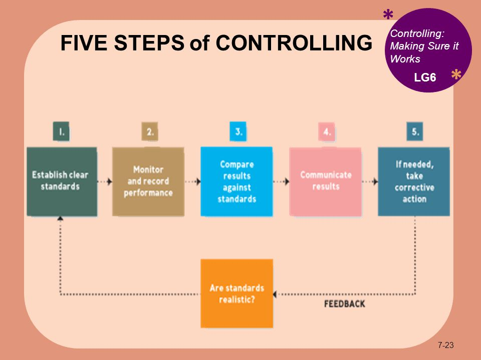 * * Controlling: Making Sure it Works FIVE STEPS of CONTROLLING LG6 7-23