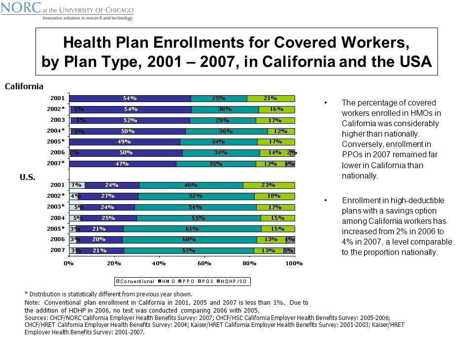 Health Plan Enrollments for Covered Workers, by Plan Type, 2001 – 2007, in California and the USA The percentage of covered workers enrolled in HMOs in California was considerably higher than nationally.