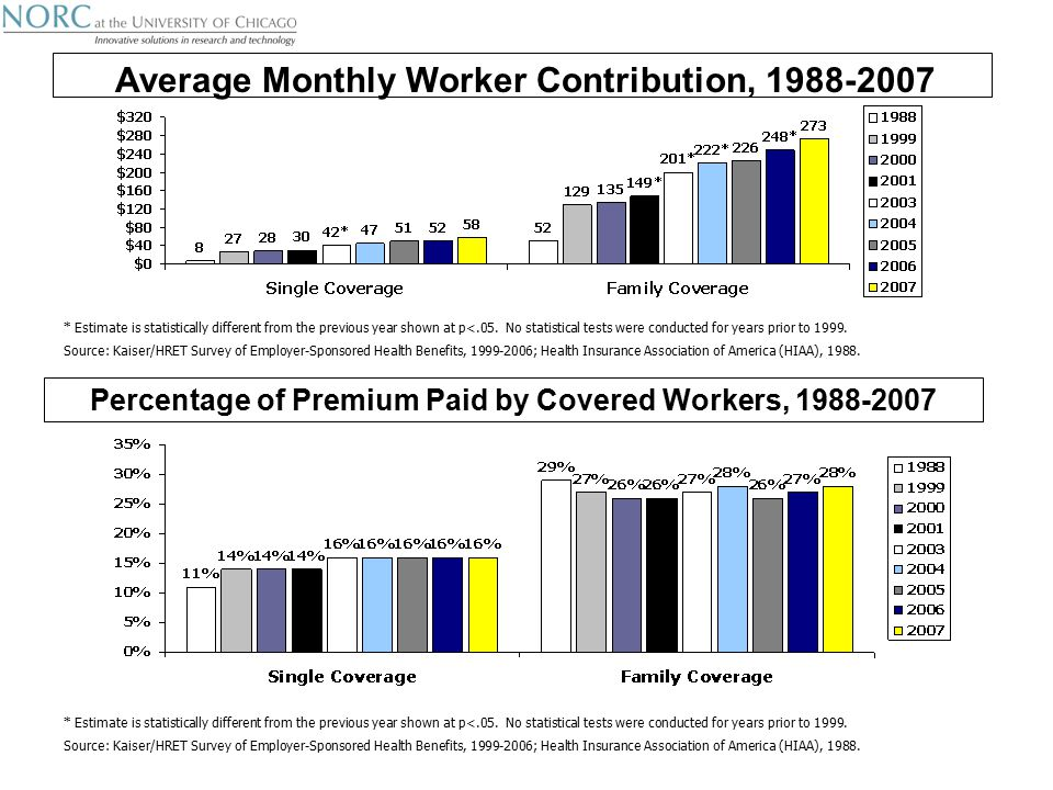 Average Monthly Worker Contribution, * Estimate is statistically different from the previous year shown at p<.05.