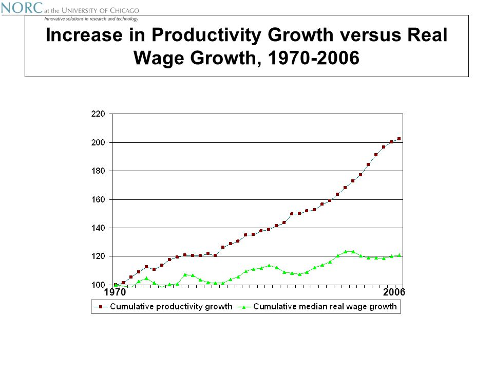 Increase in Productivity Growth versus Real Wage Growth,