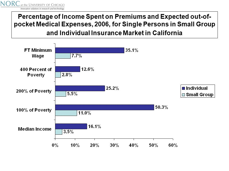 Percentage of Income Spent on Premiums and Expected out-of- pocket Medical Expenses, 2006, for Single Persons in Small Group and Individual Insurance Market in California