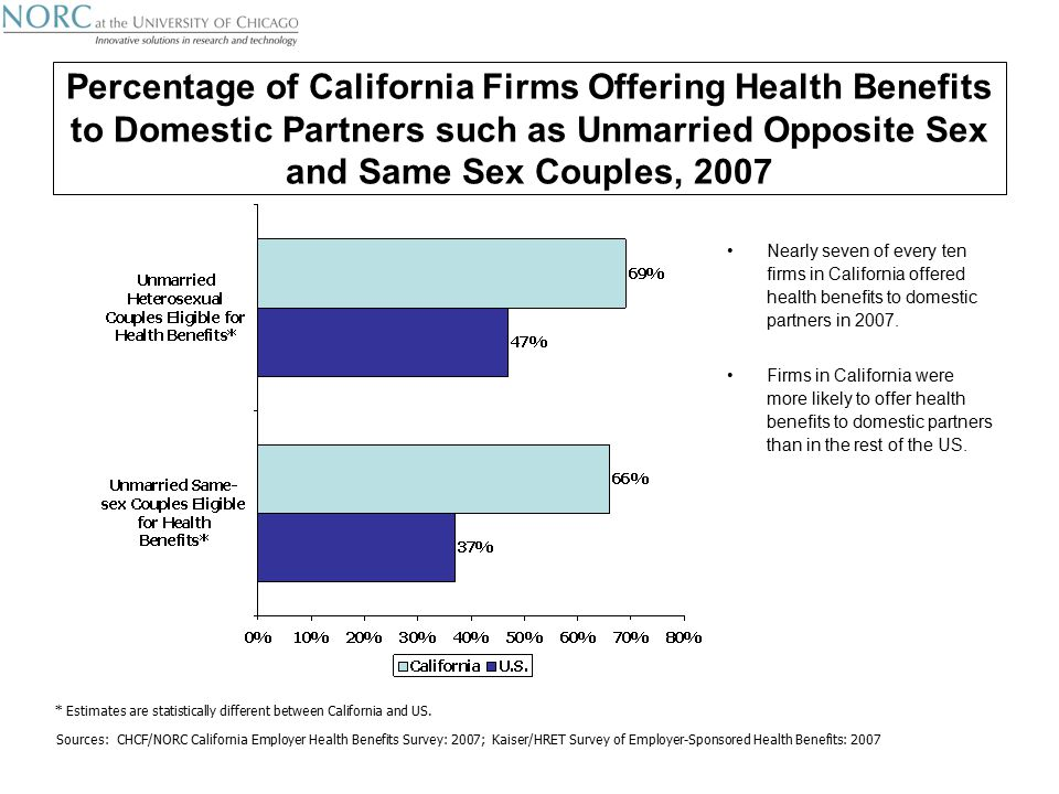 Percentage of California Firms Offering Health Benefits to Domestic Partners such as Unmarried Opposite Sex and Same Sex Couples, 2007 Nearly seven of every ten firms in California offered health benefits to domestic partners in 2007.