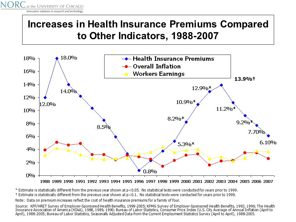 Increases in Health Insurance Premiums Compared to Other Indicators, * Estimate is statistically different from the previous year shown at p<0.05.