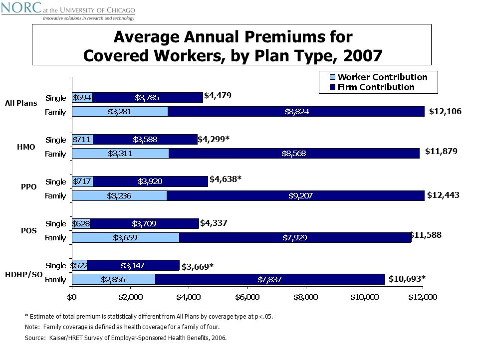 HDHP/SO HMO PPO POS All Plans Average Annual Premiums for Covered Workers, by Plan Type, 2007 * Estimate of total premium is statistically different from All Plans by coverage type at p<.05.