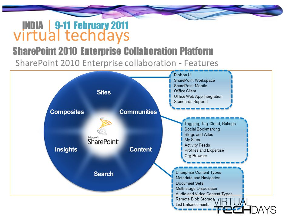 virtual techdays INDIA │ 9-11 February 2011 SharePoint 2010 Enterprise Collaboration Platform SharePoint 2010 Enterprise collaboration - Features Ribbon UI SharePoint Workspace SharePoint Mobile Office Client Office Web App Integration Standards Support Tagging, Tag Cloud, Ratings Social Bookmarking Blogs and Wikis My Sites Activity Feeds Profiles and Expertise Org Browser Enterprise Content Types Metadata and Navigation Document Sets Multi-stage Disposition Audio and Video Content Types Remote Blob Storage List Enhancements