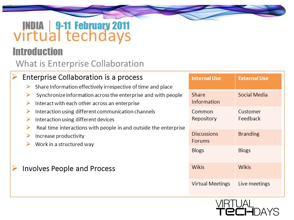  Enterprise Collaboration is a process  Share Information effectively irrespective of time and place  Synchronize information across the enterprise and with people  Interact with each other across an enterprise  Interaction using different communication channels  Interaction using different devices  Real time interactions with people in and outside the enterprise  Increase productivity  Work in a structured way  Involves People and Process virtual techdays INDIA │ 9-11 February 2011 Introduction What is Enterprise Collaboration Internal UseExternal Use Share Information Social Media Common Repository Customer Feedback Discussions Forums Branding Blogs Wikis Virtual MeetingsLive meetings