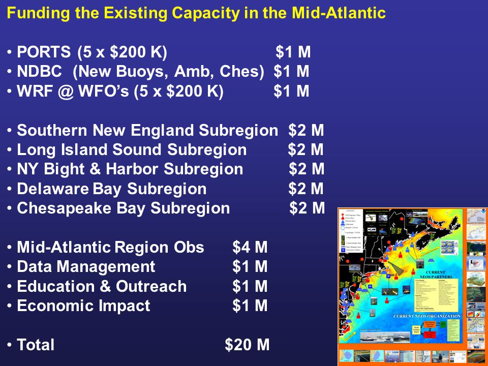 Funding the Existing Capacity in the Mid-Atlantic PORTS (5 x $200 K) $1 M NDBC (New Buoys, Amb, Ches) $1 M WFO's (5 x $200 K) $1 M Southern New England Subregion $2 M Long Island Sound Subregion $2 M NY Bight & Harbor Subregion $2 M Delaware Bay Subregion $2 M Chesapeake Bay Subregion $2 M Mid-Atlantic Region Obs $4 M Data Management $1 M Education & Outreach $1 M Economic Impact $1 M Total $20 M