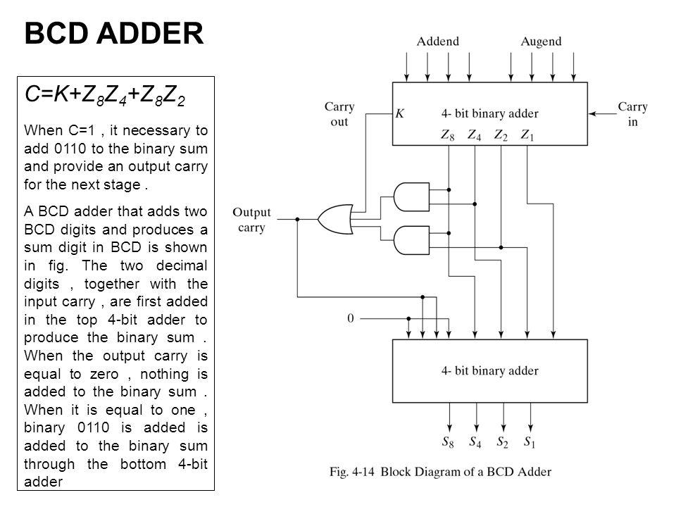 cse digital logic design dld lecture.  binary adder a, wiring diagram