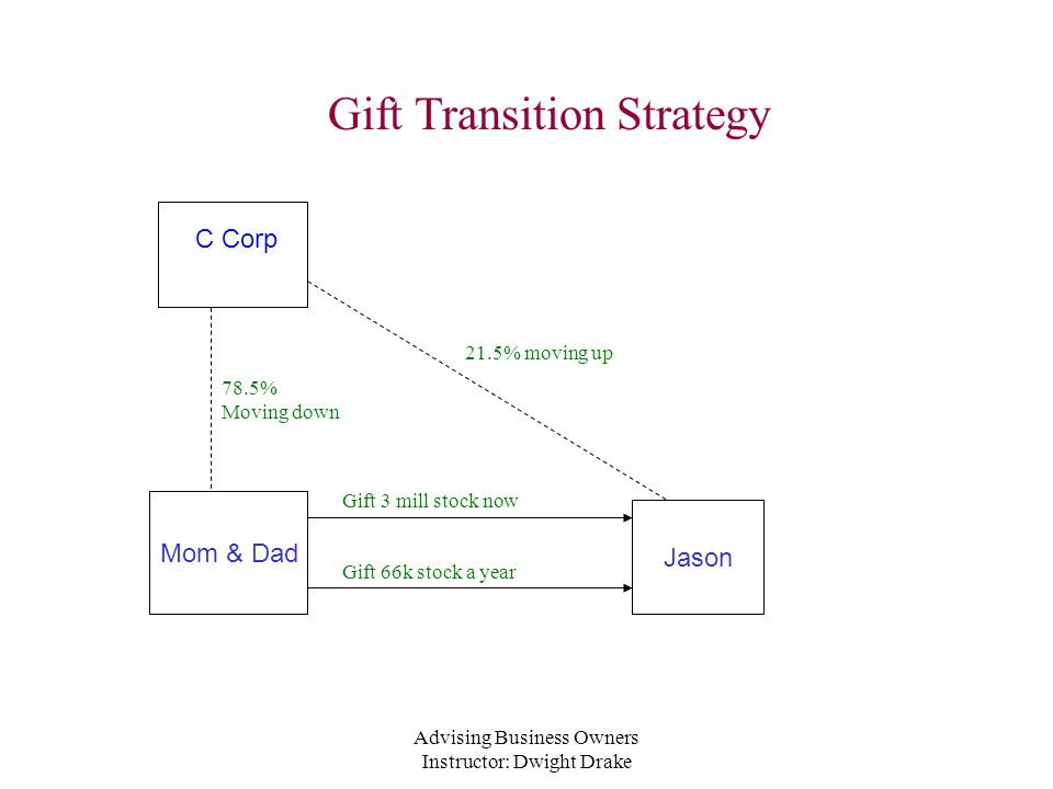 Advising Business Owners Instructor: Dwight Drake Gift Transition Strategy C Corp Jason Mom & Dad Gift 3 mill stock now Gift 66k stock a year 21.5% moving up 78.5% Moving down