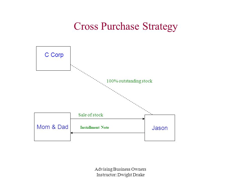 Advising Business Owners Instructor: Dwight Drake Cross Purchase Strategy C Corp Jason Mom & Dad Sale of stock 100% outstanding stock Installment Note
