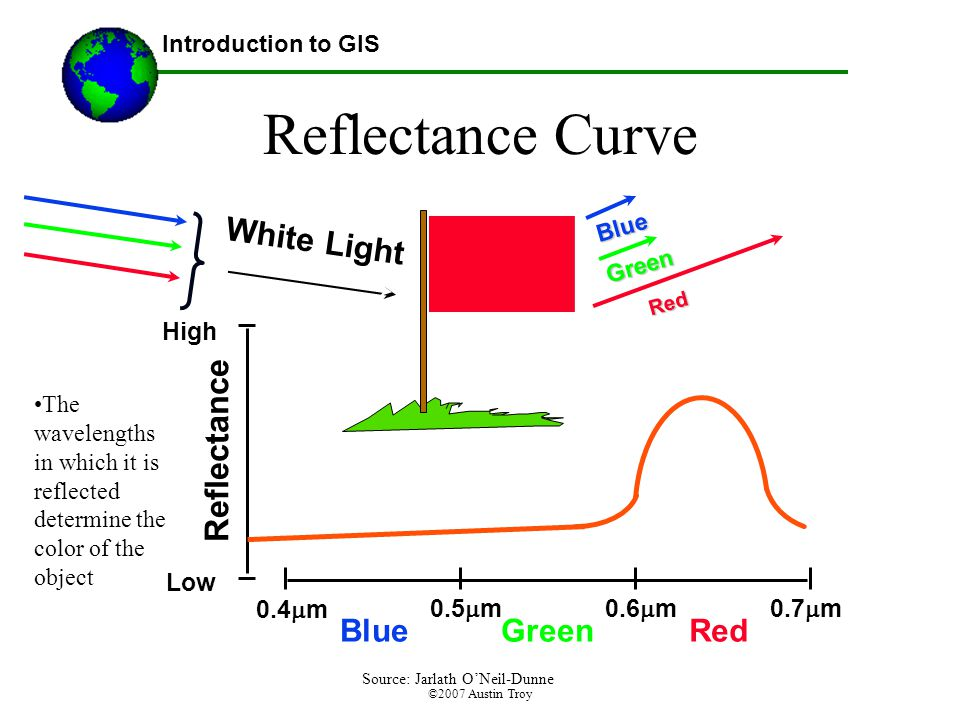 ©2007 Austin Troy Reflectance Curve The wavelengths in which it is reflected determine the color of the object Introduction to GIS High Low BlueGreenRed Reflectance 0.4  m 0.5  m0.6  m 0.7  m White Light Green Blue Red Source: Jarlath O'Neil-Dunne