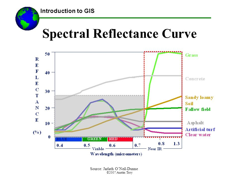©2007 Austin Troy Spectral Reflectance Curve Introduction to GIS Source: Jarlath O'Neil-Dunne