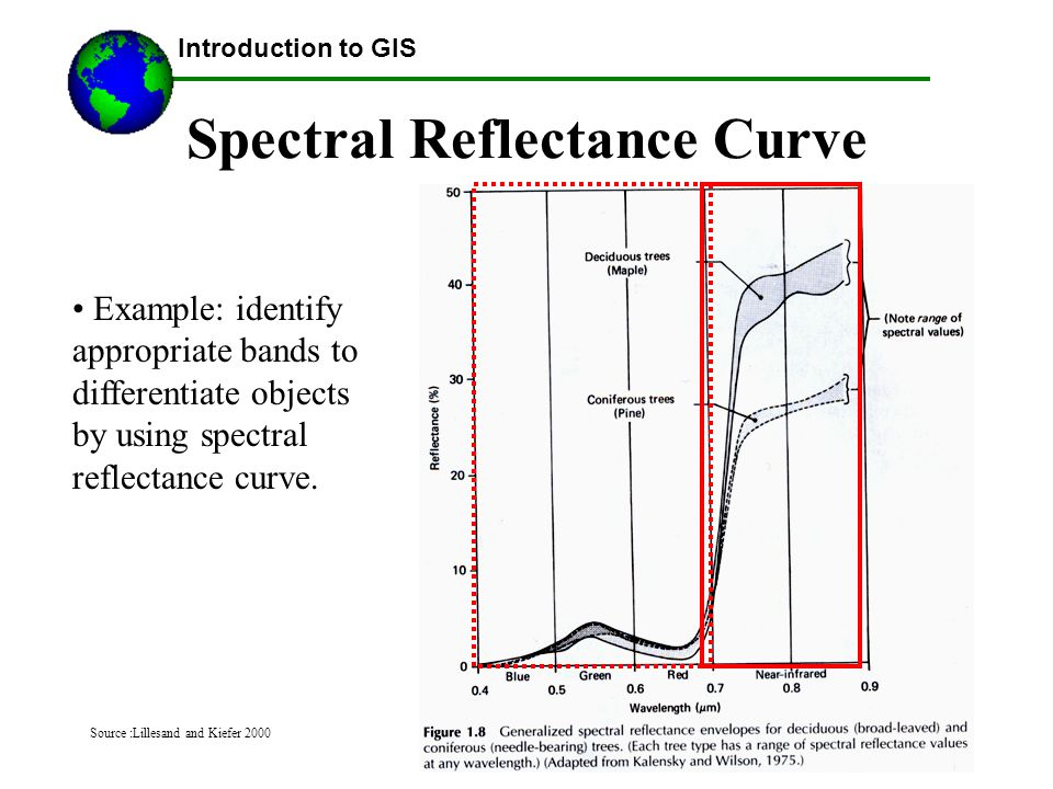 ©2007 Austin Troy Spectral Reflectance Curve Introduction to GIS Example: identify appropriate bands to differentiate objects by using spectral reflectance curve.