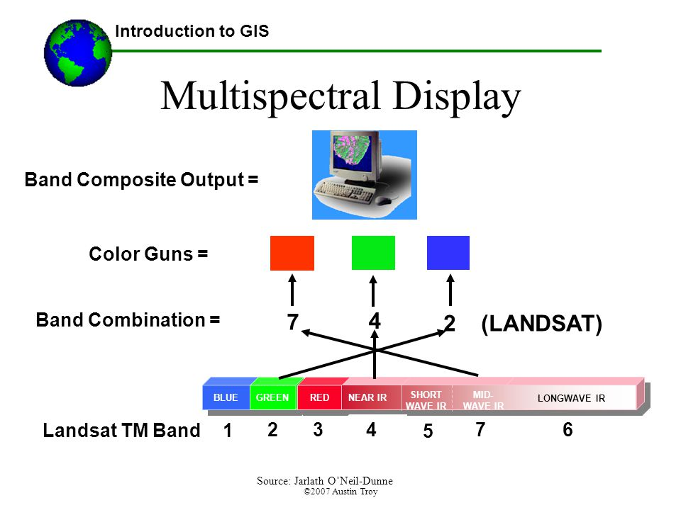 ©2007 Austin Troy Multispectral Display Introduction to GIS BLUE GREEN RED NEAR IR SHORT WAVE IR MID- WAVE IR LONGWAVE IR 1Landsat TM Band Band Combination = (LANDSAT) Color Guns = Band Composite Output = Source: Jarlath O'Neil-Dunne