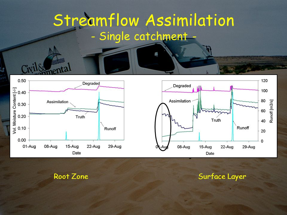 Streamflow Assimilation - Single catchment - Root ZoneSurface Layer
