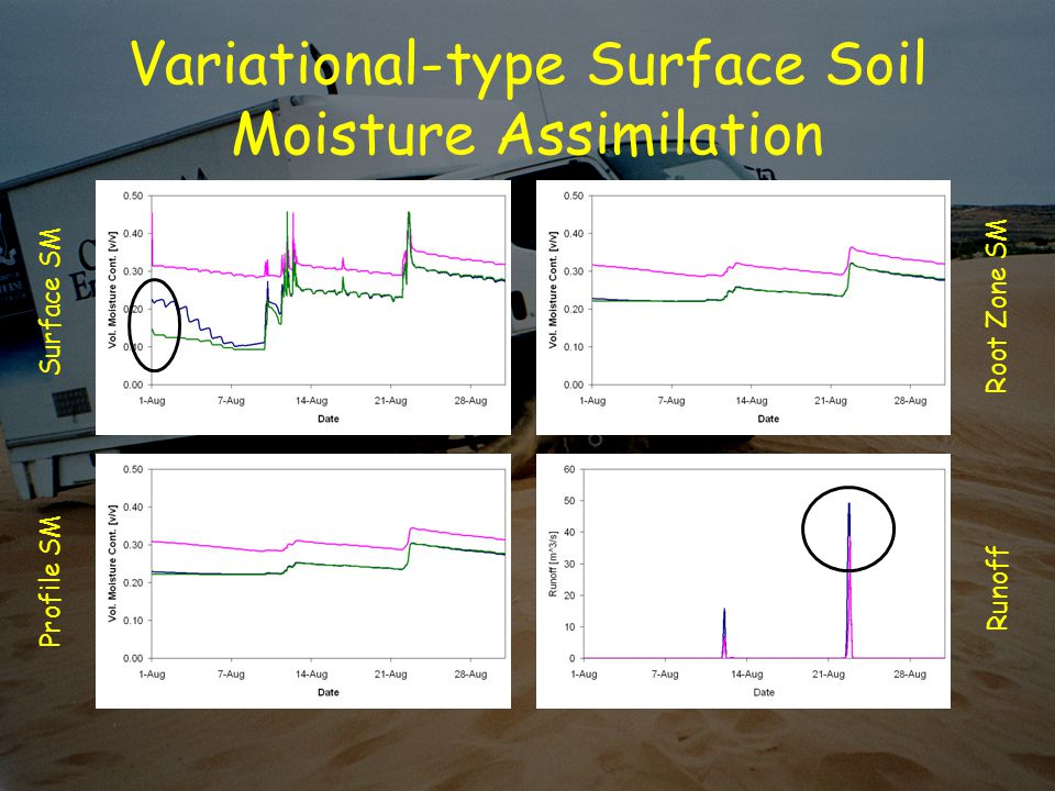 Variational-type Surface Soil Moisture Assimilation Surface SM Runoff Root Zone SM Profile SM