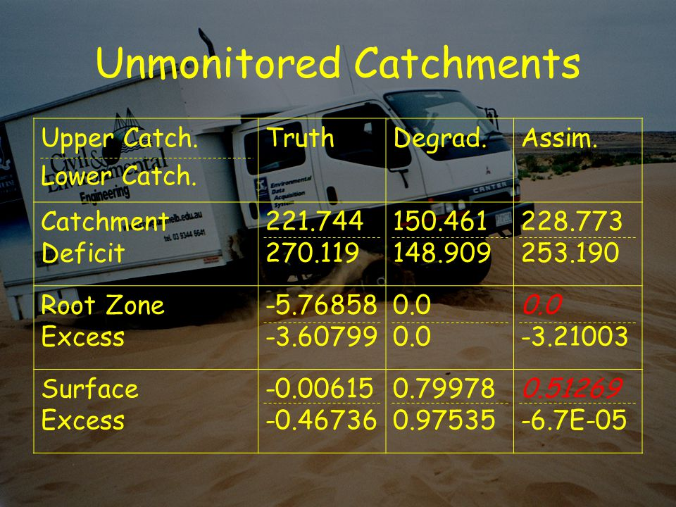 Unmonitored Catchments Upper Catch. Lower Catch. TruthDegrad.Assim.