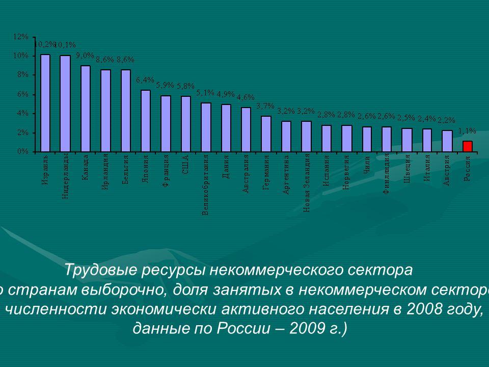 Трудовые ресурсы некоммерческого сектора (по странам выборочно, доля занятых в некоммерческом секторе в численности экономически активного населения в 2008 году, данные по России – 2009 г.)