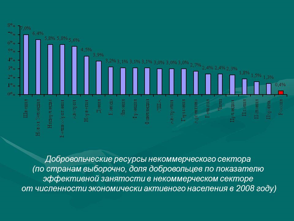 Добровольческие ресурсы некоммерческого сектора (по странам выборочно, доля добровольцев по показателю эффективной занятости в некоммерческом секторе от численности экономически активного населения в 2008 году)