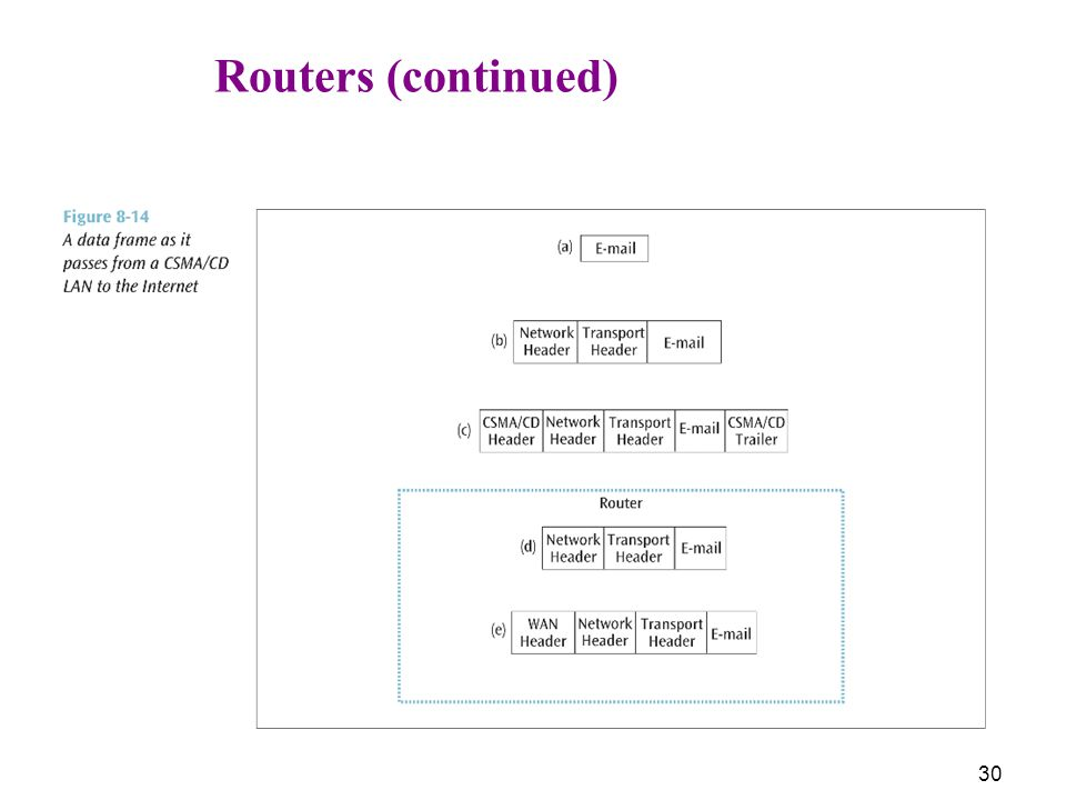 30 Routers (continued)
