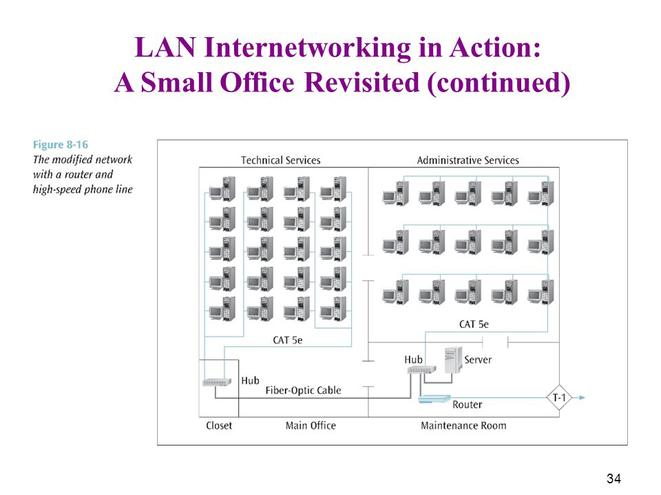 34 LAN Internetworking in Action: A Small Office Revisited (continued)