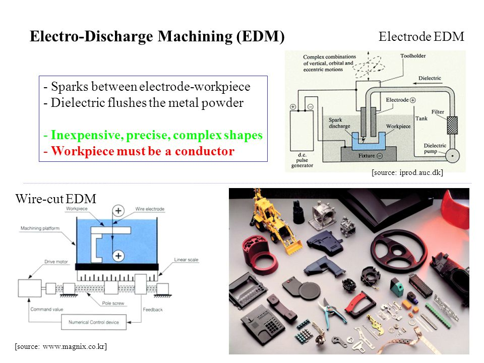 Electro-Discharge Machining (EDM) [source: iprod.auc.dk] - Sparks between electrode-workpiece - Dielectric flushes the metal powder - Inexpensive, precise, complex shapes - Workpiece must be a conductor [source: www.magnix.co.kr] Electrode EDM Wire-cut EDM
