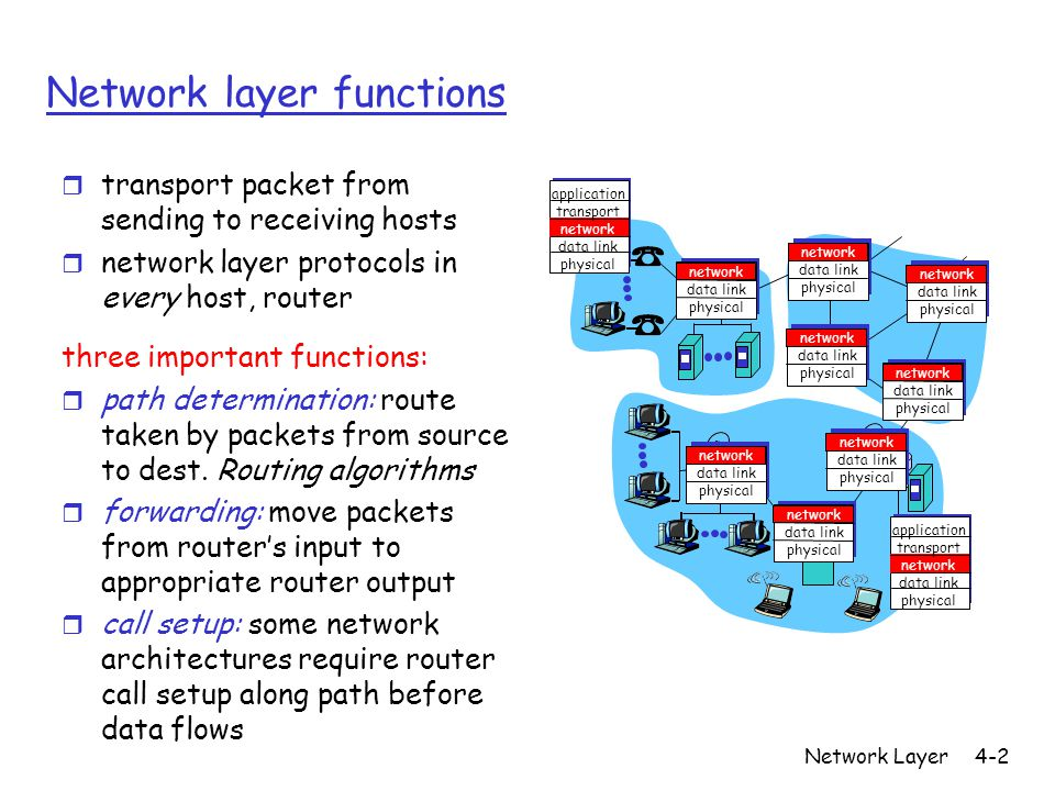 Network Layer4-2 Network layer functions r transport packet from sending to receiving hosts r network layer protocols in every host, router three important functions: r path determination: route taken by packets from source to dest.