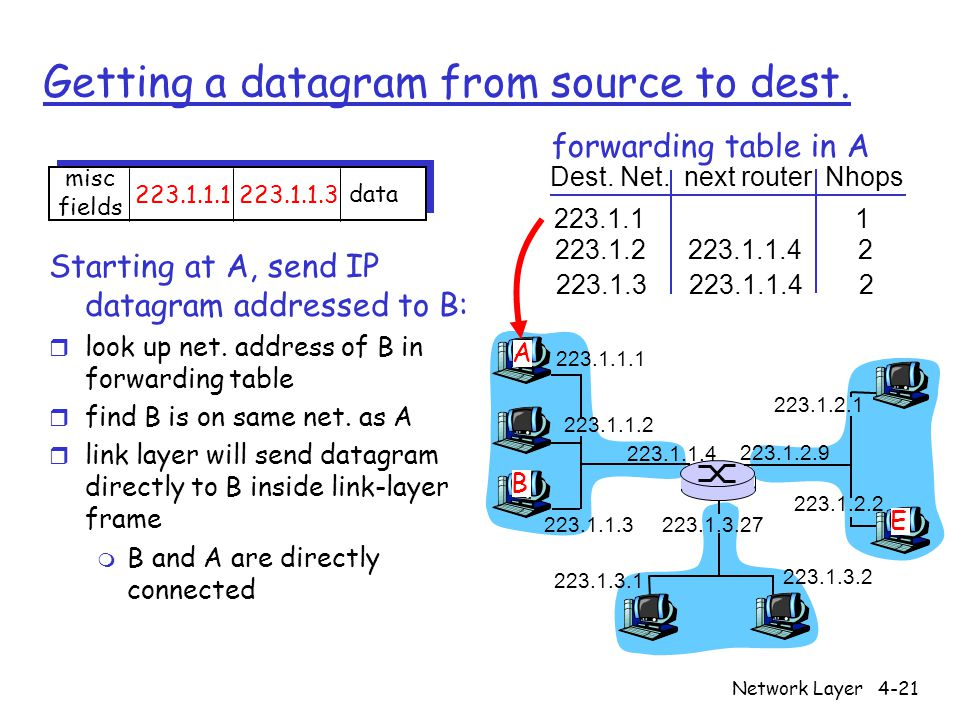 Network Layer4-21 Getting a datagram from source to dest.