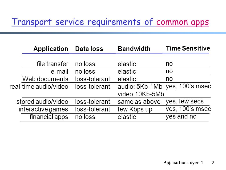 Application Layer-18 Transport service requirements of common apps Application file transfer  Web documents real-time audio/video stored audio/video interactive games financial apps Data loss no loss loss-tolerant no loss Bandwidth elastic audio: 5Kb-1Mb video:10Kb-5Mb same as above few Kbps up elastic Time Sensitive no yes, 100's msec yes, few secs yes, 100's msec yes and no