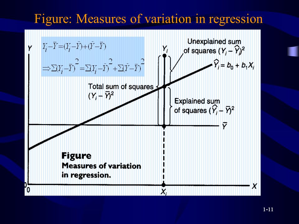 1-11 Figure: Measures of variation in regression