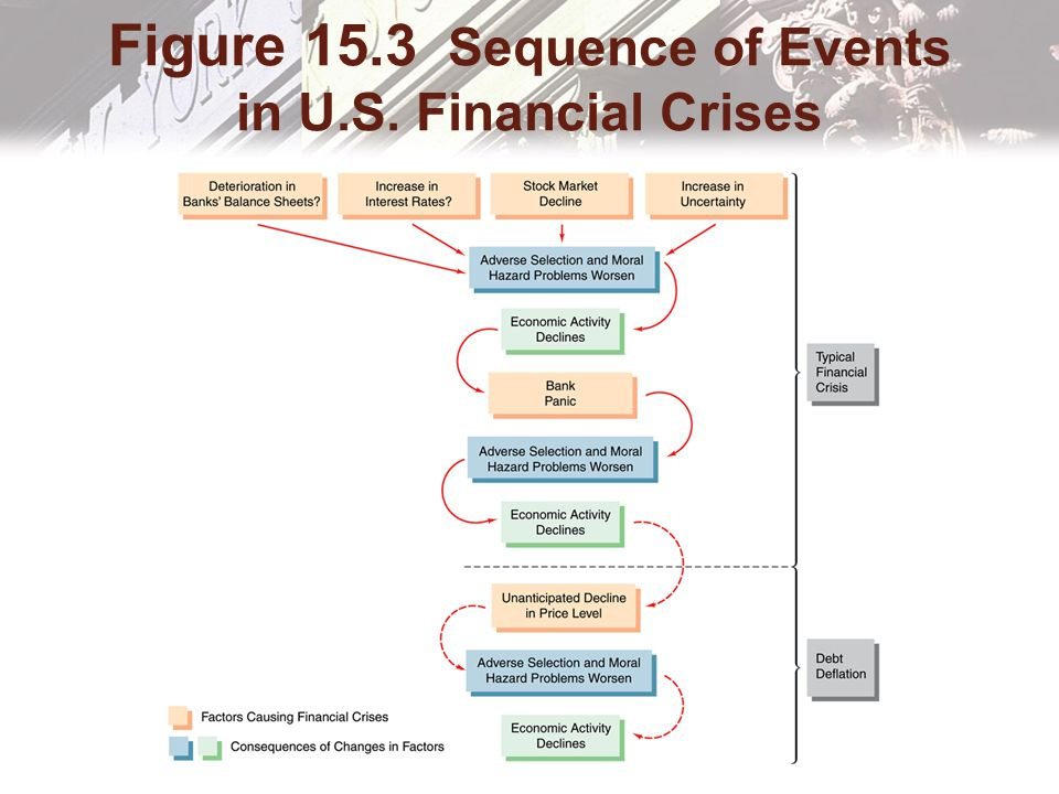 Figure 15.3 Sequence of Events in U.S. Financial Crises