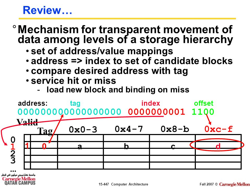 Computer ArchitectureFall 2007 © Review… °Mechanism for transparent movement of data among levels of a storage hierarchy set of address/value mappings address => index to set of candidate blocks compare desired address with tag service hit or miss -load new block and binding on miss Valid Tag 0x0-3 0x4-70x8-b0xc-f