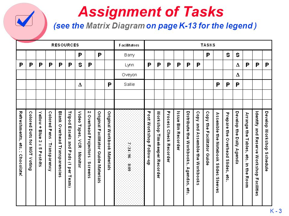 k    seven management and planning tools activity network    k    assignment of tasks  see the matrix diagram on page k