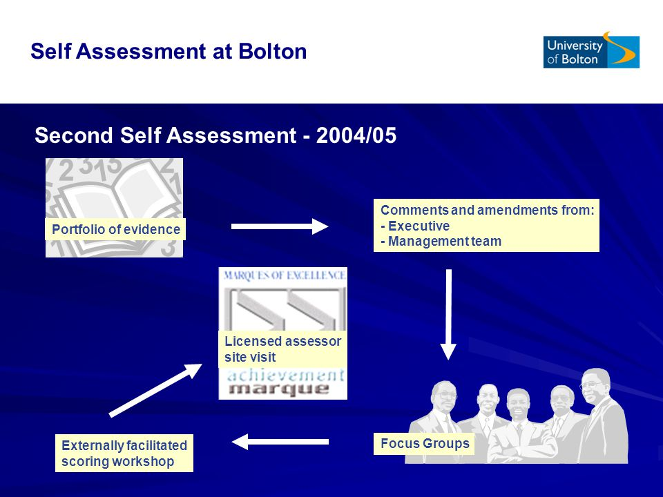 Second Self Assessment /05 Portfolio of evidence Comments and amendments from: - Executive - Management team Focus Groups Externally facilitated scoring workshop Licensed assessor site visit Self Assessment at Bolton