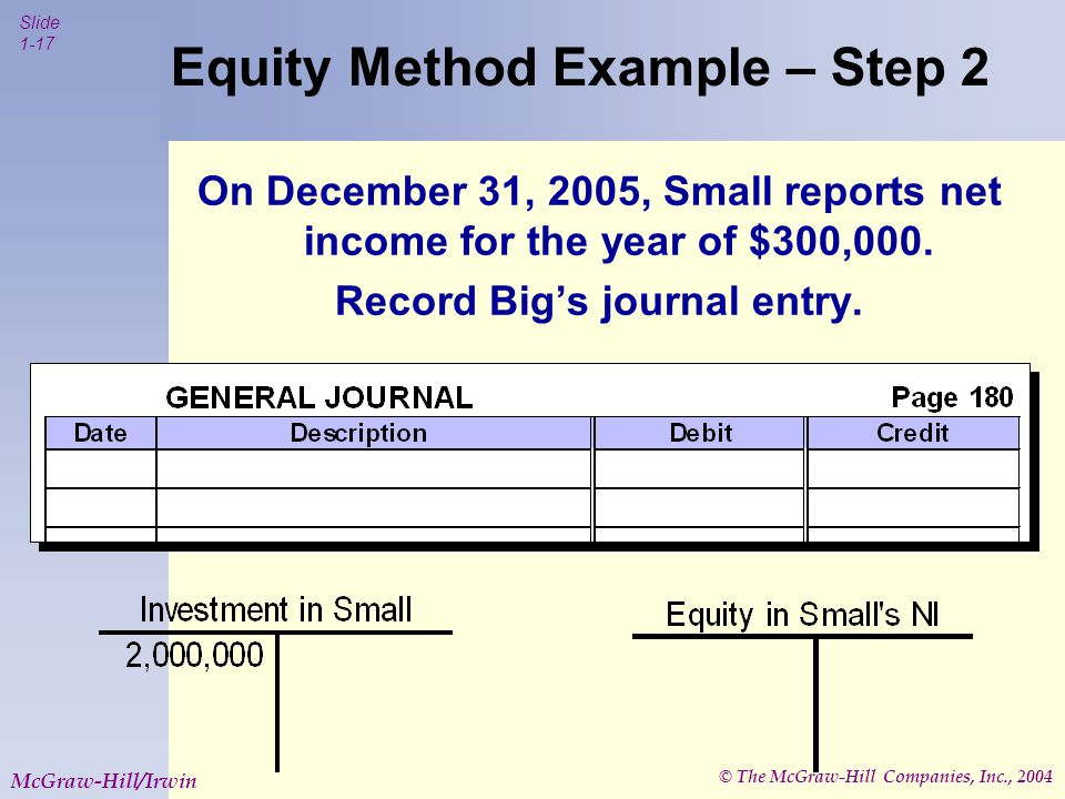 © The McGraw-Hill Companies, Inc., 2004 Slide 1-17 McGraw-Hill/Irwin Equity Method Example – Step 2 On December 31, 2005, Small reports net income for the year of $300,000.
