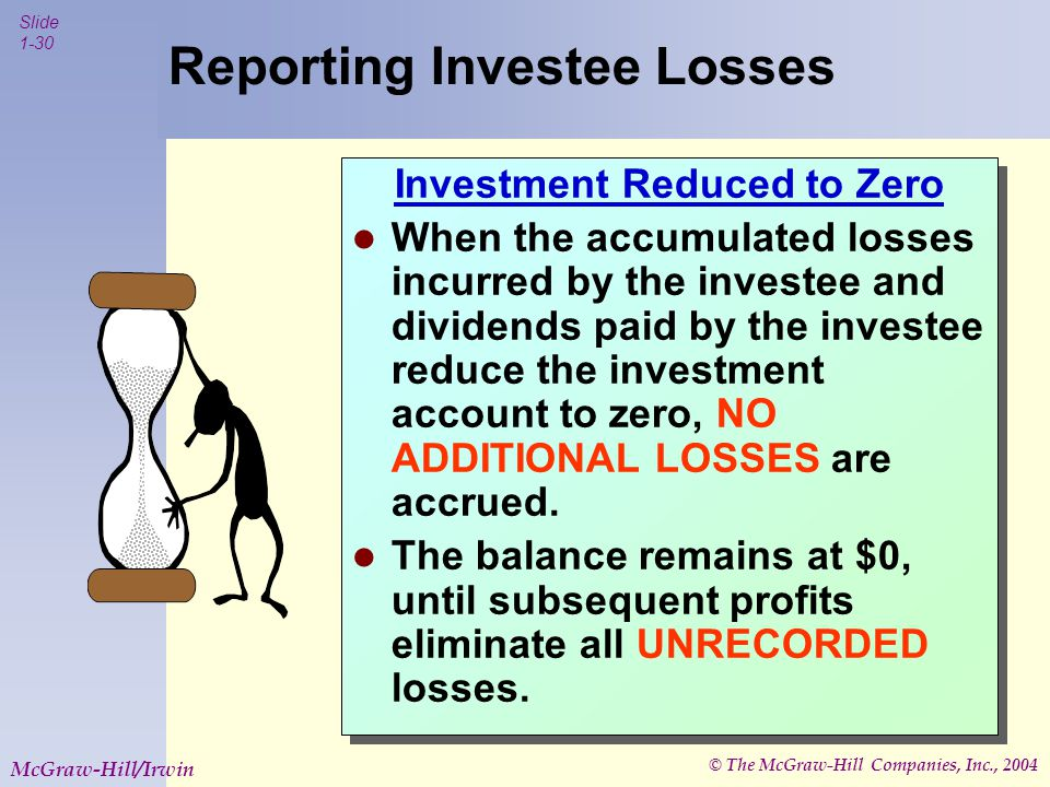 © The McGraw-Hill Companies, Inc., 2004 Slide 1-30 McGraw-Hill/Irwin Reporting Investee Losses Investment Reduced to Zero When the accumulated losses incurred by the investee and dividends paid by the investee reduce the investment account to zero, NO ADDITIONAL LOSSES are accrued.