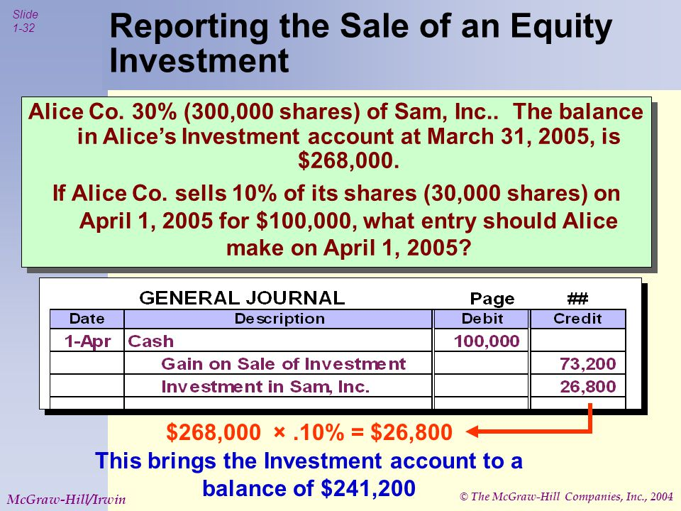 © The McGraw-Hill Companies, Inc., 2004 Slide 1-32 McGraw-Hill/Irwin Reporting the Sale of an Equity Investment Alice Co.