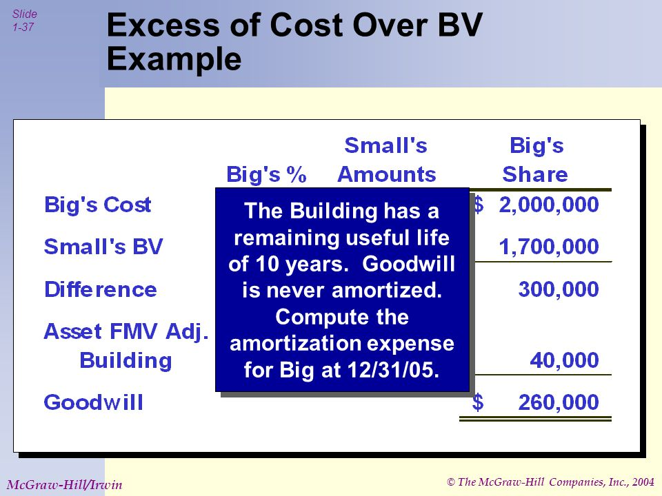 © The McGraw-Hill Companies, Inc., 2004 Slide 1-37 McGraw-Hill/Irwin Excess of Cost Over BV Example The Building has a remaining useful life of 10 years.