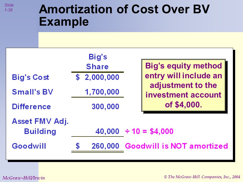 © The McGraw-Hill Companies, Inc., 2004 Slide 1-38 McGraw-Hill/Irwin Amortization of Cost Over BV Example Big's equity method entry will include an adjustment to the investment account of $4,000.