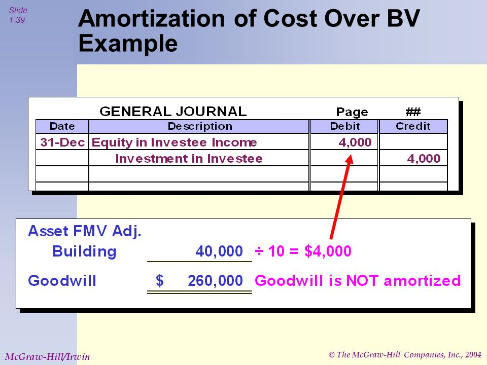 © The McGraw-Hill Companies, Inc., 2004 Slide 1-39 McGraw-Hill/Irwin Amortization of Cost Over BV Example