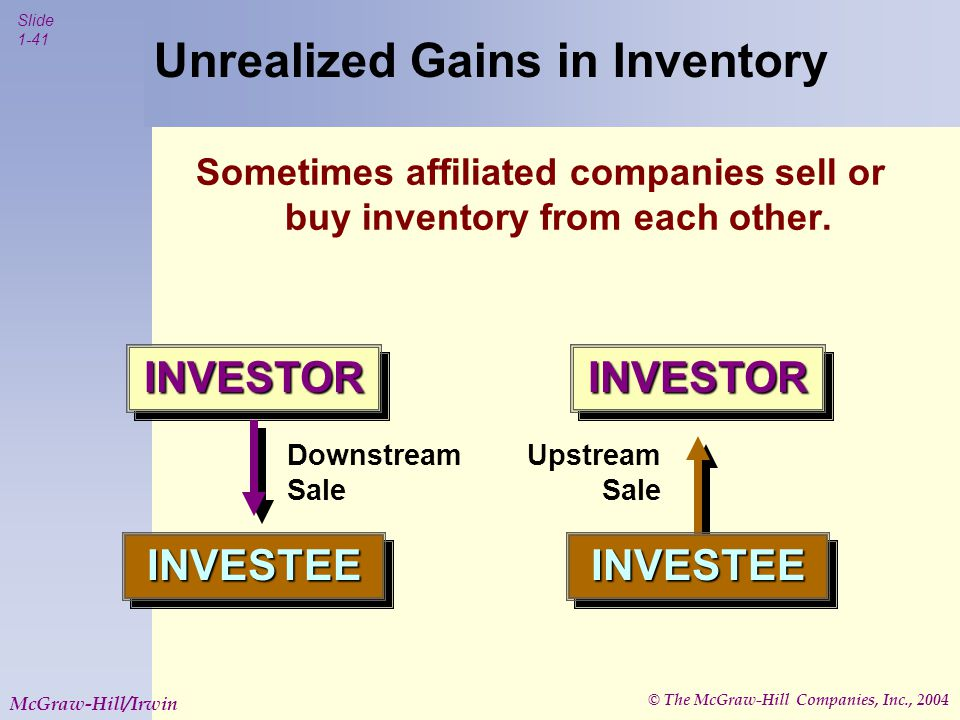 © The McGraw-Hill Companies, Inc., 2004 Slide 1-41 McGraw-Hill/Irwin INVESTORINVESTOR INVESTEEINVESTEE INVESTORINVESTOR INVESTEEINVESTEE Downstream Sale Upstream Sale Unrealized Gains in Inventory Sometimes affiliated companies sell or buy inventory from each other.