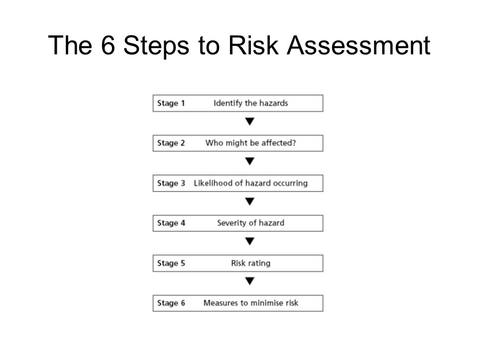 The 6 Steps to Risk Assessment