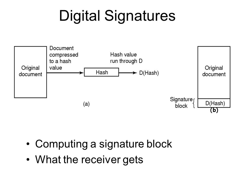 Digital Signatures Computing a signature block What the receiver gets (b)