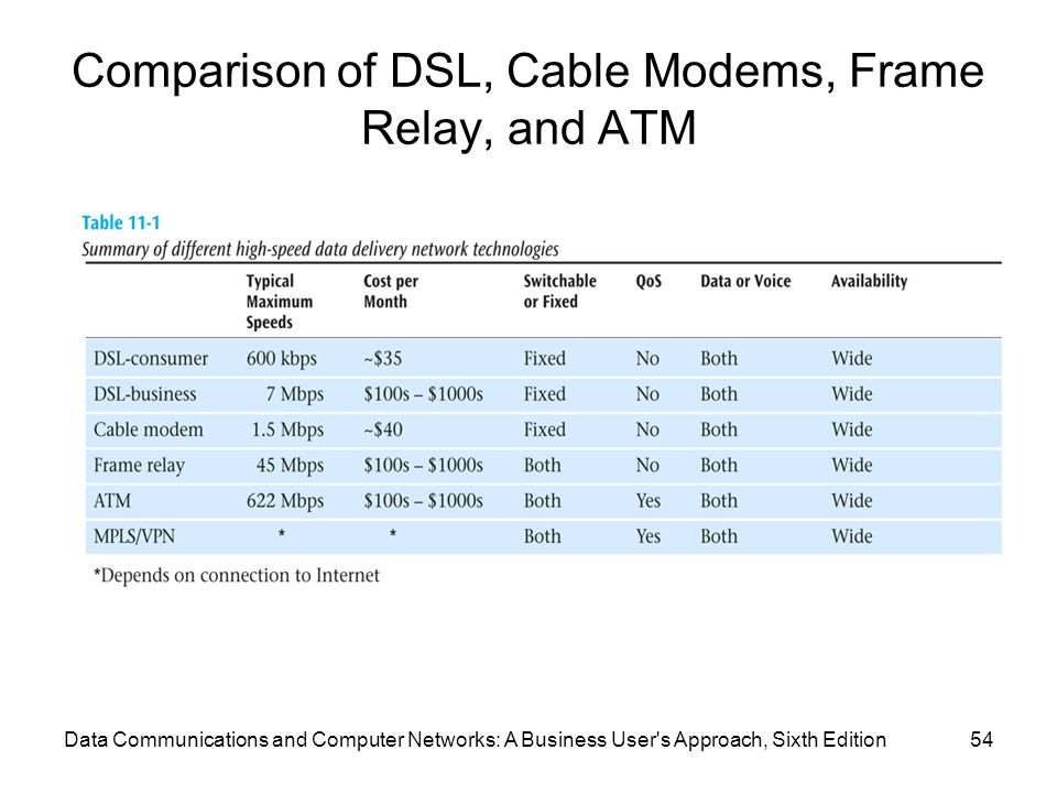 Data Communications and Computer Networks: A Business User s Approach, Sixth Edition54 Comparison of DSL, Cable Modems, Frame Relay, and ATM