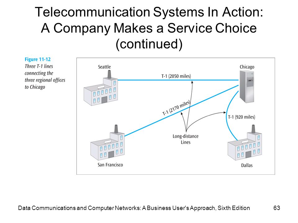 Data Communications and Computer Networks: A Business User s Approach, Sixth Edition63 Telecommunication Systems In Action: A Company Makes a Service Choice (continued)