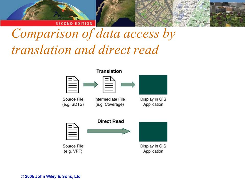 © 2005 John Wiley & Sons, Ltd Comparison of data access by translation and direct read