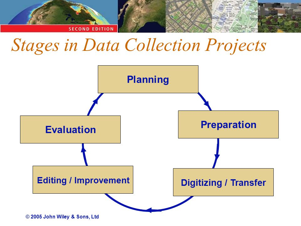 © 2005 John Wiley & Sons, Ltd Stages in Data Collection Projects PlanningPreparation Digitizing / Transfer Editing / Improvement Evaluation